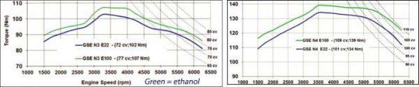 Σχεδιάγραμμα ροπής και ισχύος των FireFly με Βενζίνη και Αιθανόλη (για την Βραζιλιάνικη αγορά)